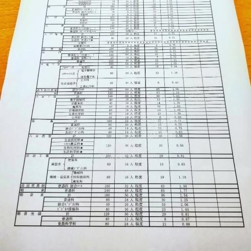 倍率 高校 福岡 県立 福岡県立高校入試の定時制課程単位制