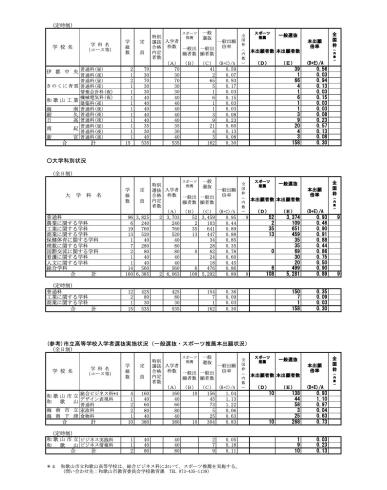 和歌山 県立 高校 入試